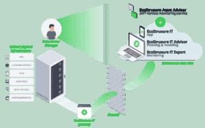 EcoStruxure Data Center in Cloud   Elettrogruppo ZeroUno   Beinasco   TO   ecostruxure schema funzione