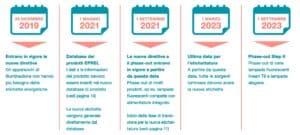 Nuove Etichette Energetiche: Riclassificazione || ZeroUno || Beinasco || T0| calendario nuove etichette energetiche